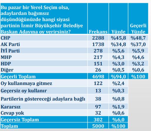 Seçim anketi sonuçları 2019