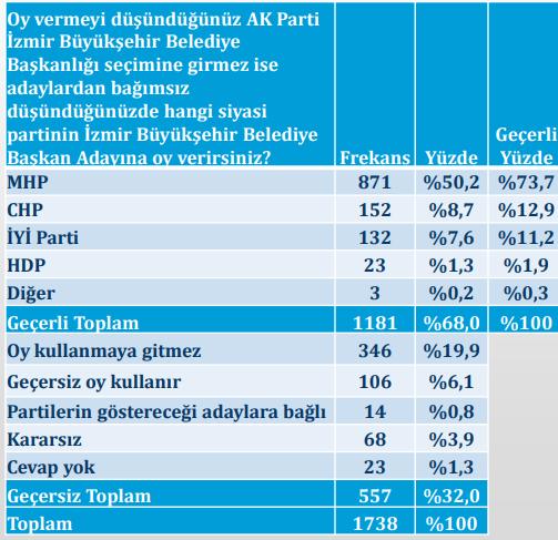 seçim anketi 2019