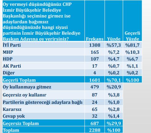 Seçim anketi sonuçları