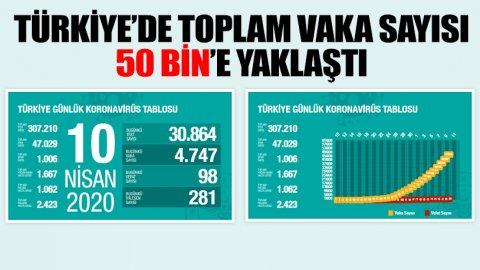 Türkiye'de koronavirüsten ölenlerin sayısı 1006'ya yükseldi