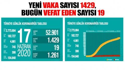 Türkiye'de koronavirüs nedeniyle hayatını kaybedenlerin sayısı 4 bin 861'e yükseldi