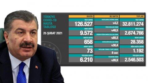 Türkiye'de koronavirüsten 73 kişi daha hayatını kaybetti! 9 bin 572 yeni vaka var