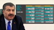 Türkiye'de koronavirüsten 347 kişi daha hayatını kaybetti! 24 bin 733 yeni vaka var